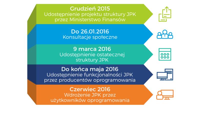 Kontrola skarbowa – jednolity plik kontrolny (JPK) już od 1 lipca 2016 dla dużych przedsiębiorców.