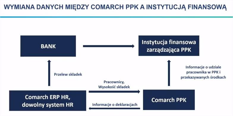 Program Pdo pracowniczych planów kapitałowych PPK COMARCH