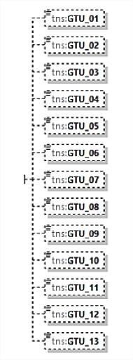Kody GTU transakcji muszą być wykazywane w nowym pliku JPK_VAT